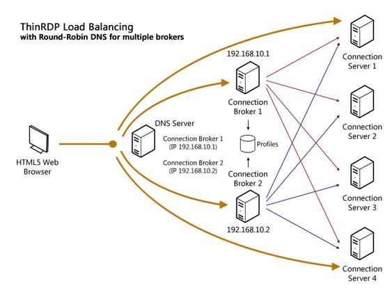 Round-Robin DNS + ThinRDP's